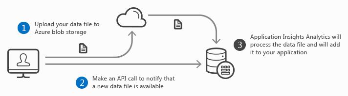 application-insights-send-file-schema