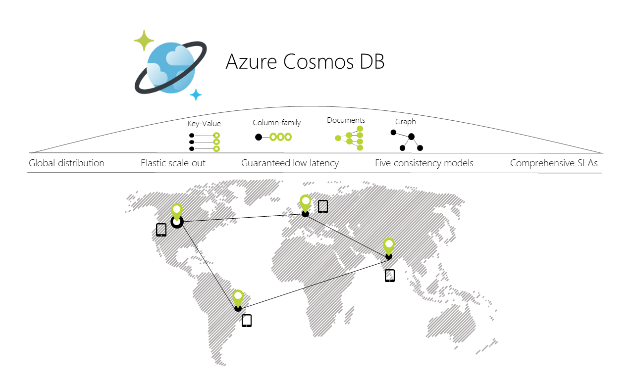 azure-cosmos-db