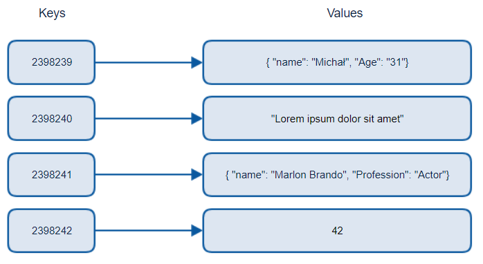 Azure Cosmos DB - key-value database in the cloud - Michał Białecki Blog